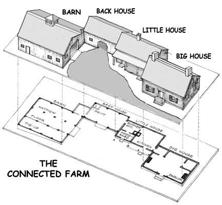 Farm house for Little big house plans